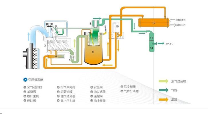 首页 产品中心 空压机 螺杆式空气压缩机  lu250-560 &nbsp图片