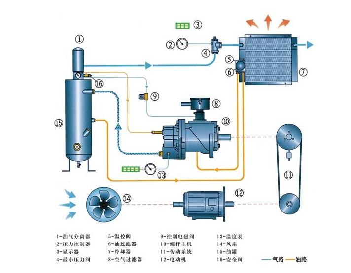 富达lu5-30e螺杆压缩机-富达lu系列空压机
